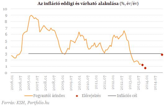 Még tovább süllyed az infláció