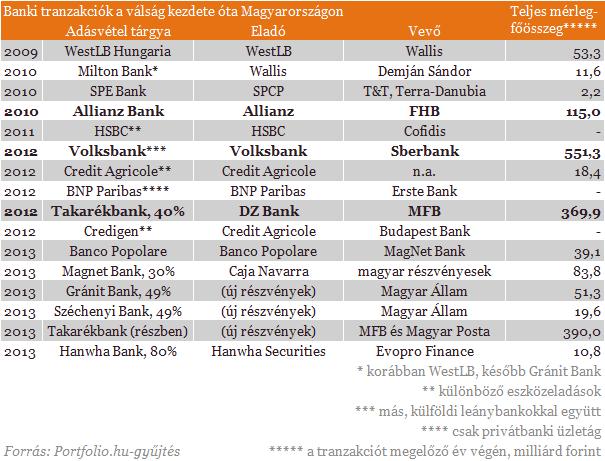 Indul a bankszektor nagy átalakulása - 7 tény Orbán álmáról