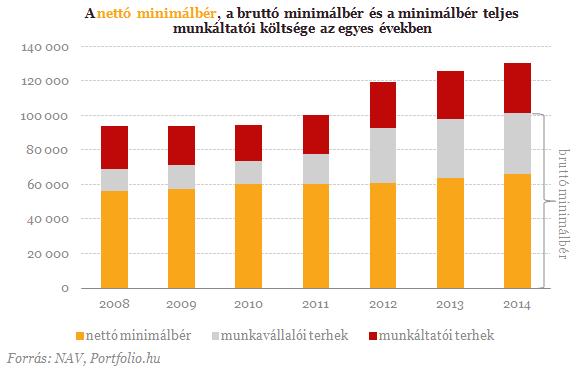 Hova emelkedett a nettó(!) minimálbér?