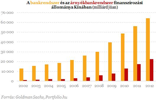 Megint egy bankóriás fenyegeti bedőléssel a pénzügyi rendszert