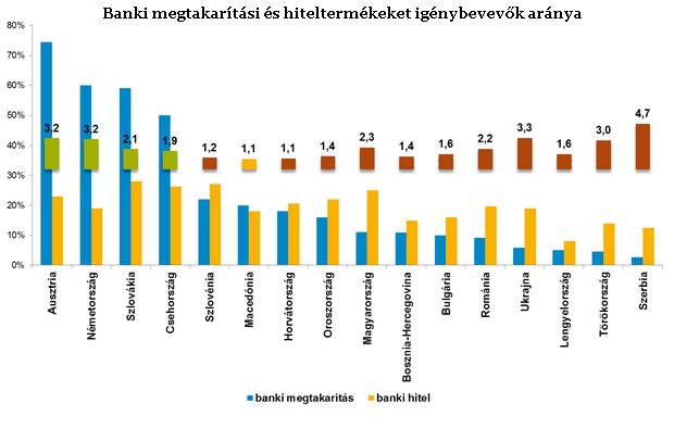 Csúnyán eladósodott a magyar lakosság