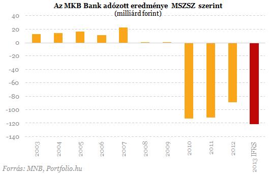 Újabb 100 milliárd feletti veszteség az MKB Banknál