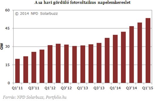 Újabb negyedév, újabb rekord a napenergia-piacon