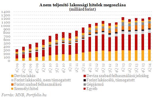 Drámai számok a bankoktól: nem volt még ennyi becsődölt család