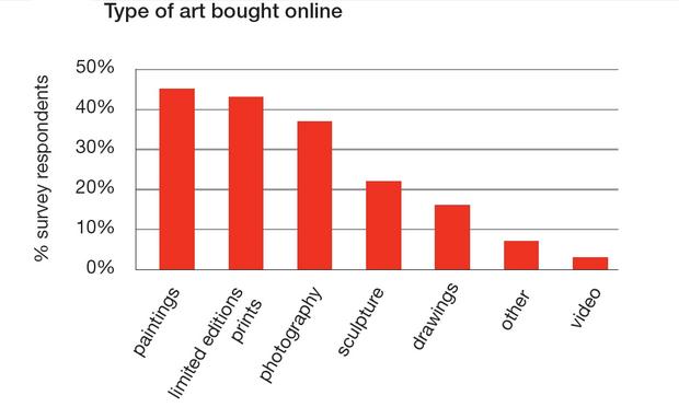 Robban az online műtárgypiac