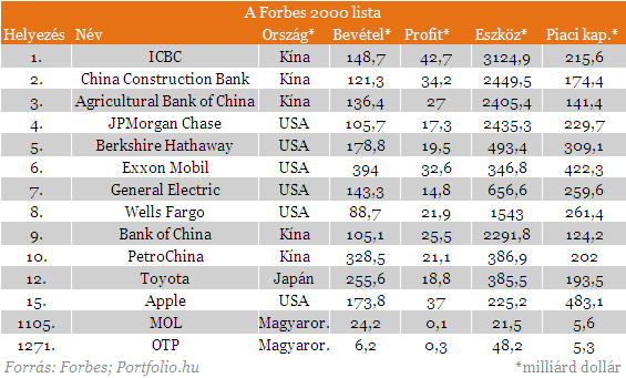 Ezek a világ legnagyobb cégei