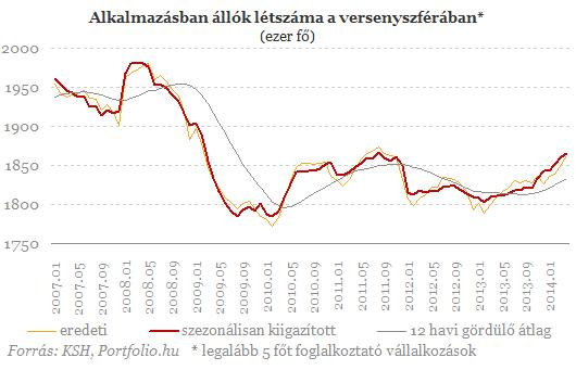 Így keresünk Magyarországon