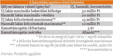 Mit tegyenek Orbánék, hogy lakást vegyél?