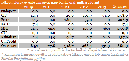 Devizahiteles csomag: melyik bank megy csődbe?