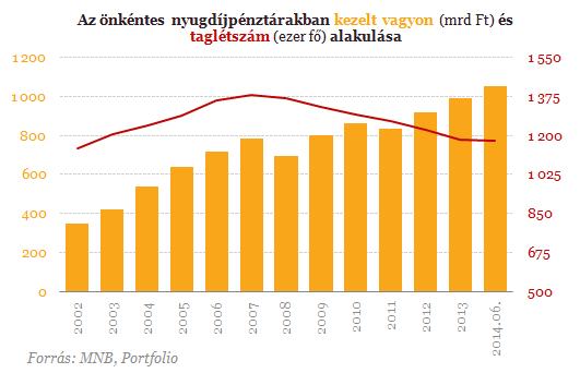 Lehangoló számok érkeztek - Így ne is reméljünk magas nyugdíjat