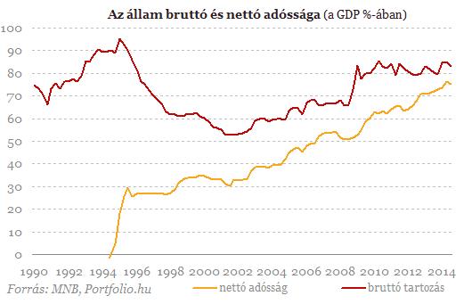 83%-os a magyar államadósság