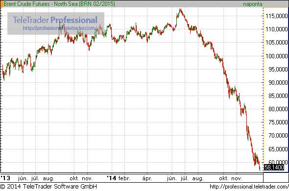 Összeomlott az olaj – Kivégezték a szektort!