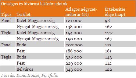 Repkednek a milliók: egyre többet költünk lakásvásárlásra