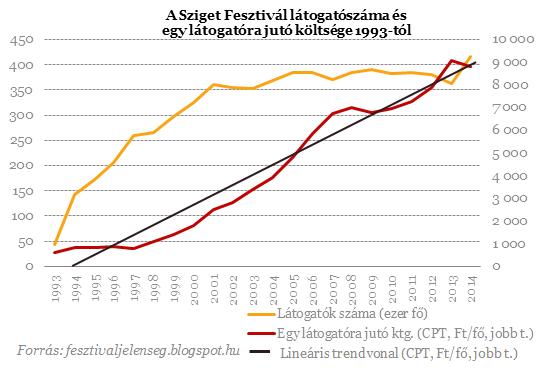 Milliók szórakozása - Hová tart a magyar fesztiválpiac?