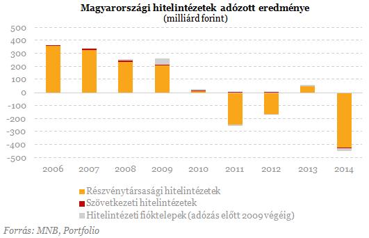 Döbbenetes veszteség a magyar bankszektorban!