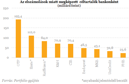 600 milliárdos veszteség 5 magyar banknál!