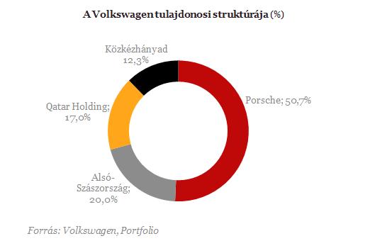Kik állnak a világ legnagyobb autógyártói mögött?