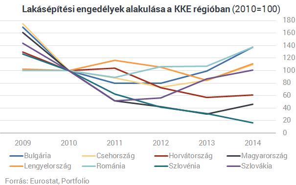 Magyarország az éllovasok között