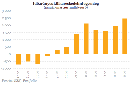Brutális exportszám, órási rekordok a külkereskedelemben!