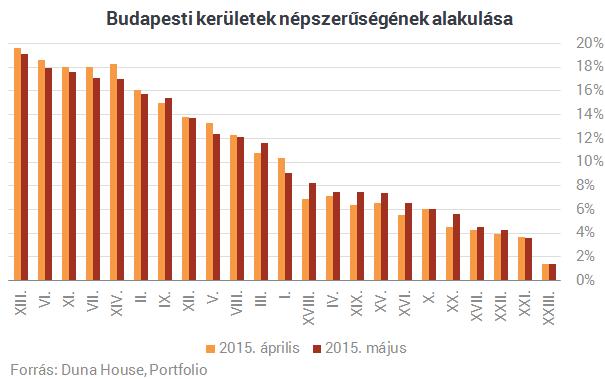 Egyre drágább lakásokat vásárolnak a magyarok