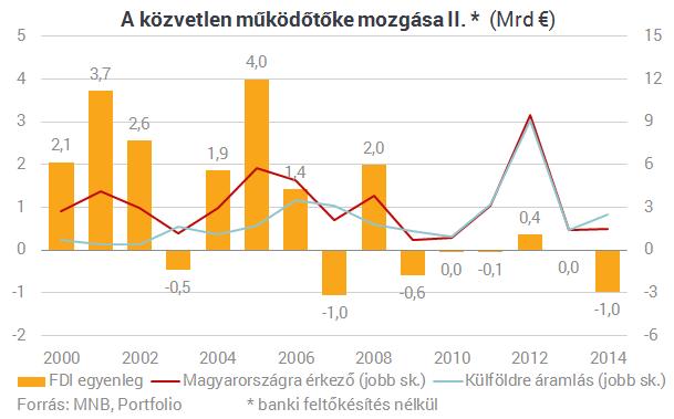 Tragikus a magyar tőkevonzó képesség