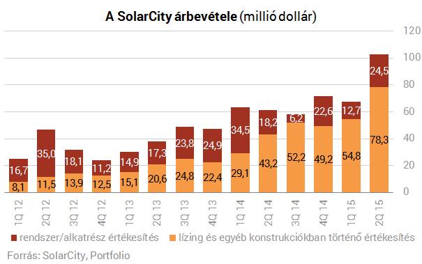 Csak úgy kapkodja az amerikai lakosság a napelemeket