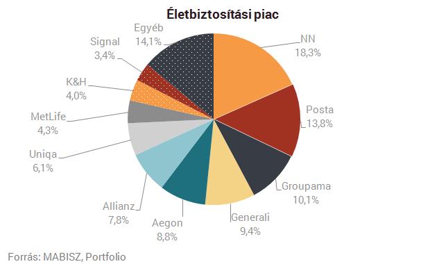 Trónfosztók és elbukók: itt a magyar biztosítók listája