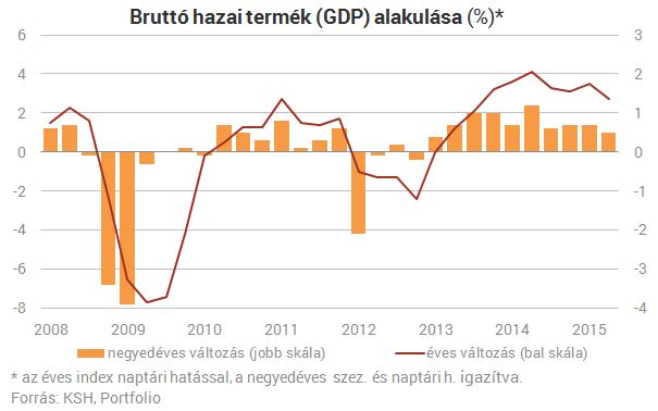 Kiderült: ezért kellett csalódnunk a magyar gazdaságban