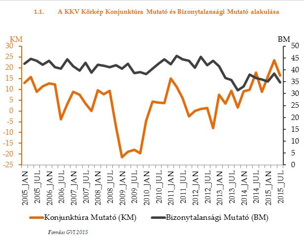 Legörbült a magyar kkv-k konjunktúra mutatója