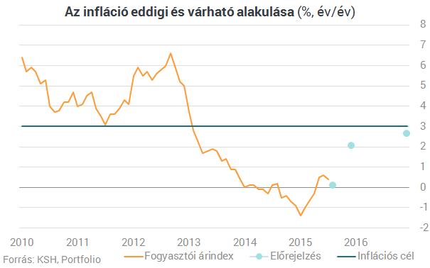 Az olajár visszaüt - újra jön a negatív infláció?