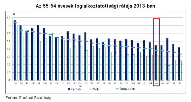 Öt ábra, amelyet biztos nem láttál még a magyar nyugdíjakról