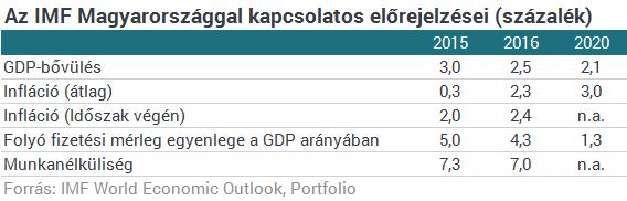 Ez vár Magyarországra és a világra az IMF szerint