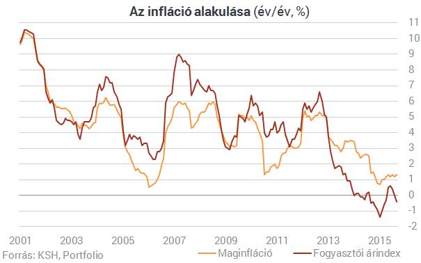 Itt az újabb meglepetés! Mélybe szakadt a magyar infláció