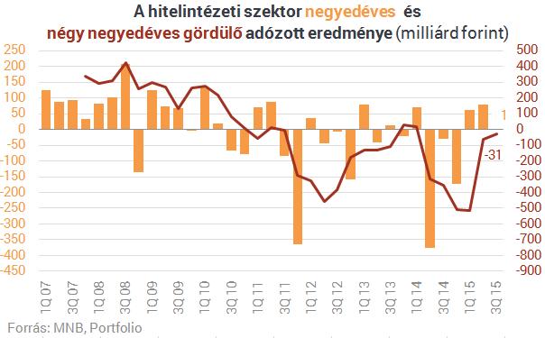 Itt a friss adat: nullszaldós a magyar bankszektor