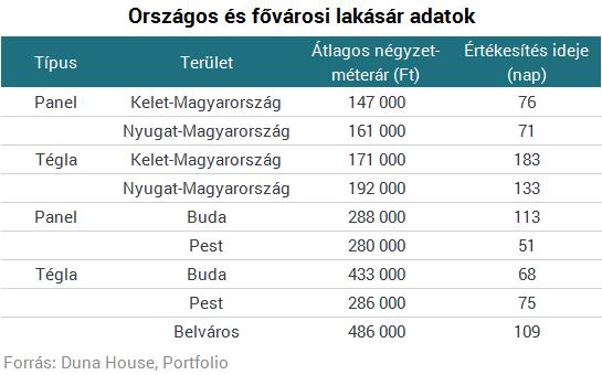 Egyre többet kell fizetniük a lakásvásárlóknak