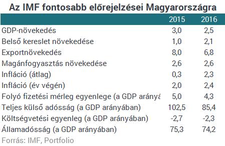 Elárulta az IMF, mitől félti Magyarországot