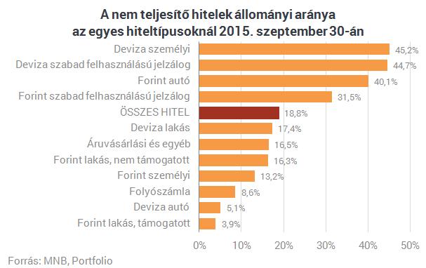 Íme, ezeket a hiteleket nem képesek törleszteni a magyarok