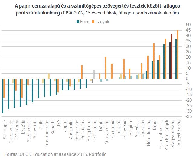 Ijesztő számok: vérzik a magyar oktatás!