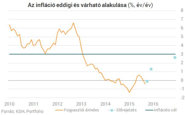 Kijön-e a mínuszból az infláció?