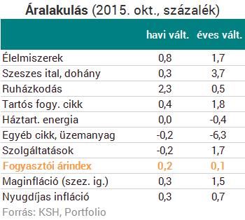 Újra pozitív tartományban az infláció!