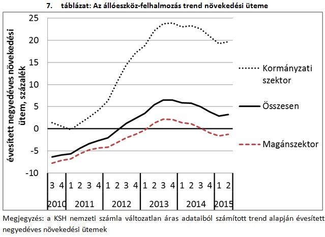 Két sokkoló ábra a magyar gazdaságról