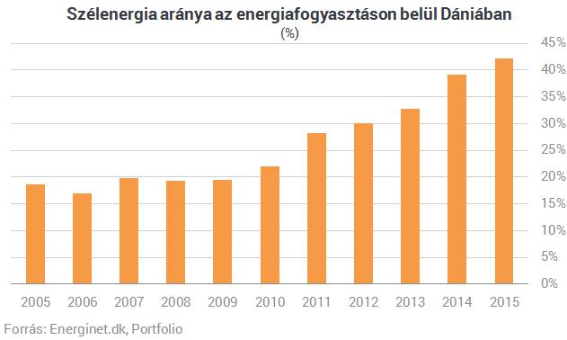Ez az ország már egy teljes napig ellátja magát megújuló energiaforrásokból