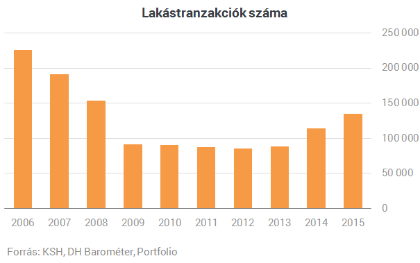 8 éve nem adtak el olyan sok lakást, mint 2015-ben