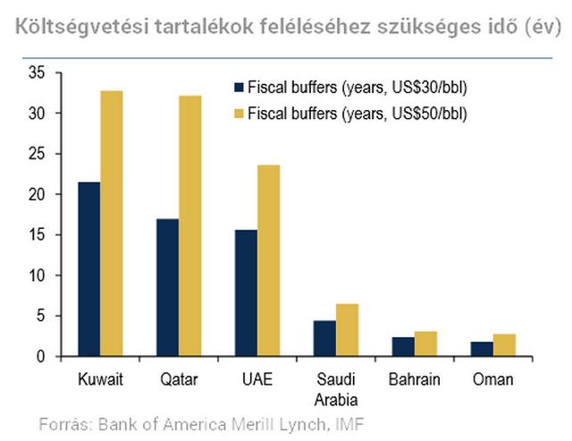 Összeomlott az olaj, mit lépnek erre az arabok?