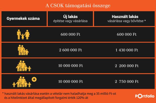 Légy észnél: nagy horderejű változások a CSOK-ban!