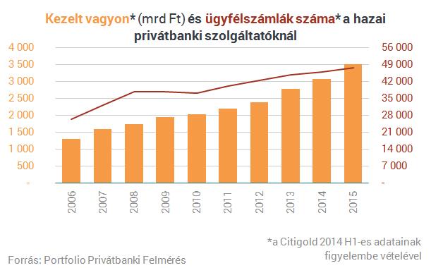 Tízmilliárdokat talicskáznak haza a magyar gazdagok