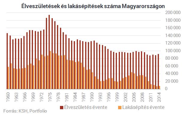 Ezt az ijesztő ábrát még nem láttad Magyarországról - Ez áll a CSOK hátterében?