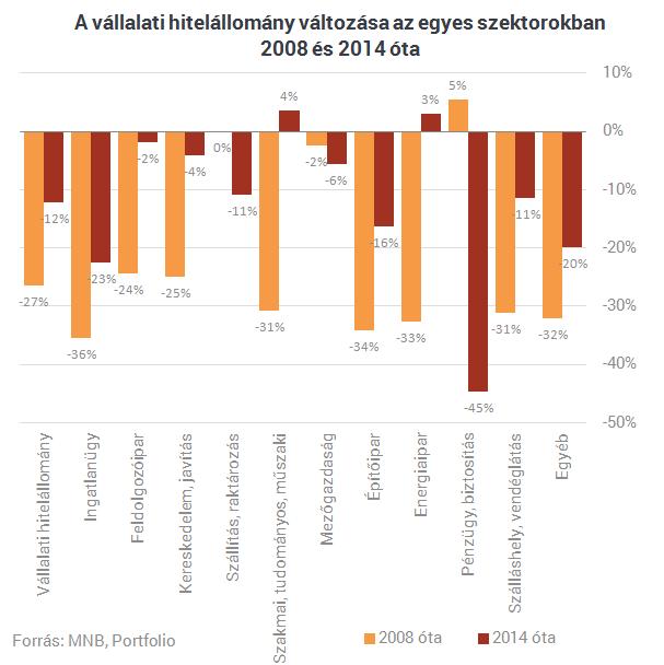Két sokatmondó ábra: menekülnek a magyar cégek a bankoktól