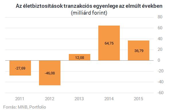 Valami megmozdult a magyar biztosítási piacon