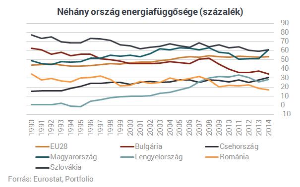 A válság óta nem függött ennyire a külföldi energiától Magyarország